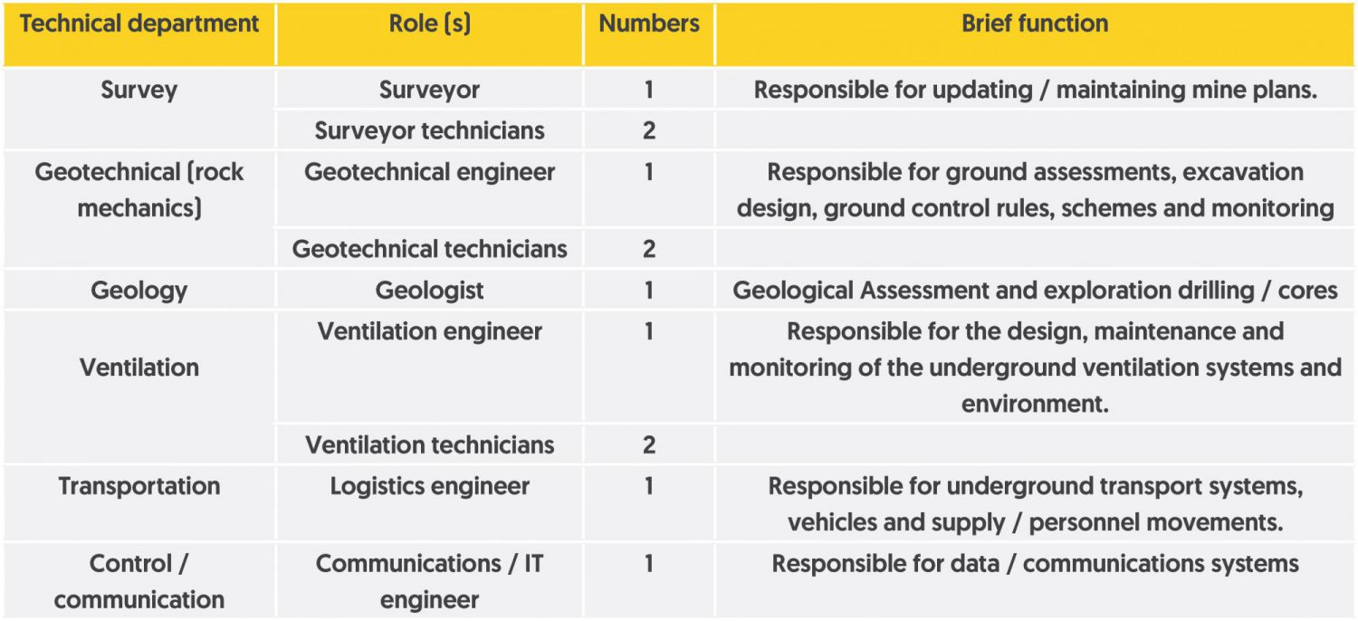 Technical department roles