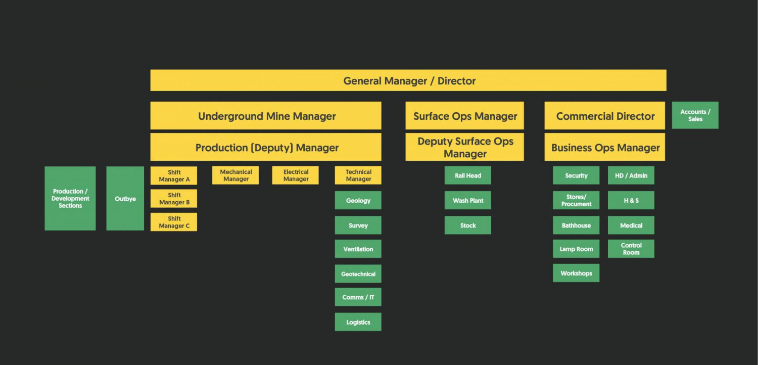 Overall organisation chart