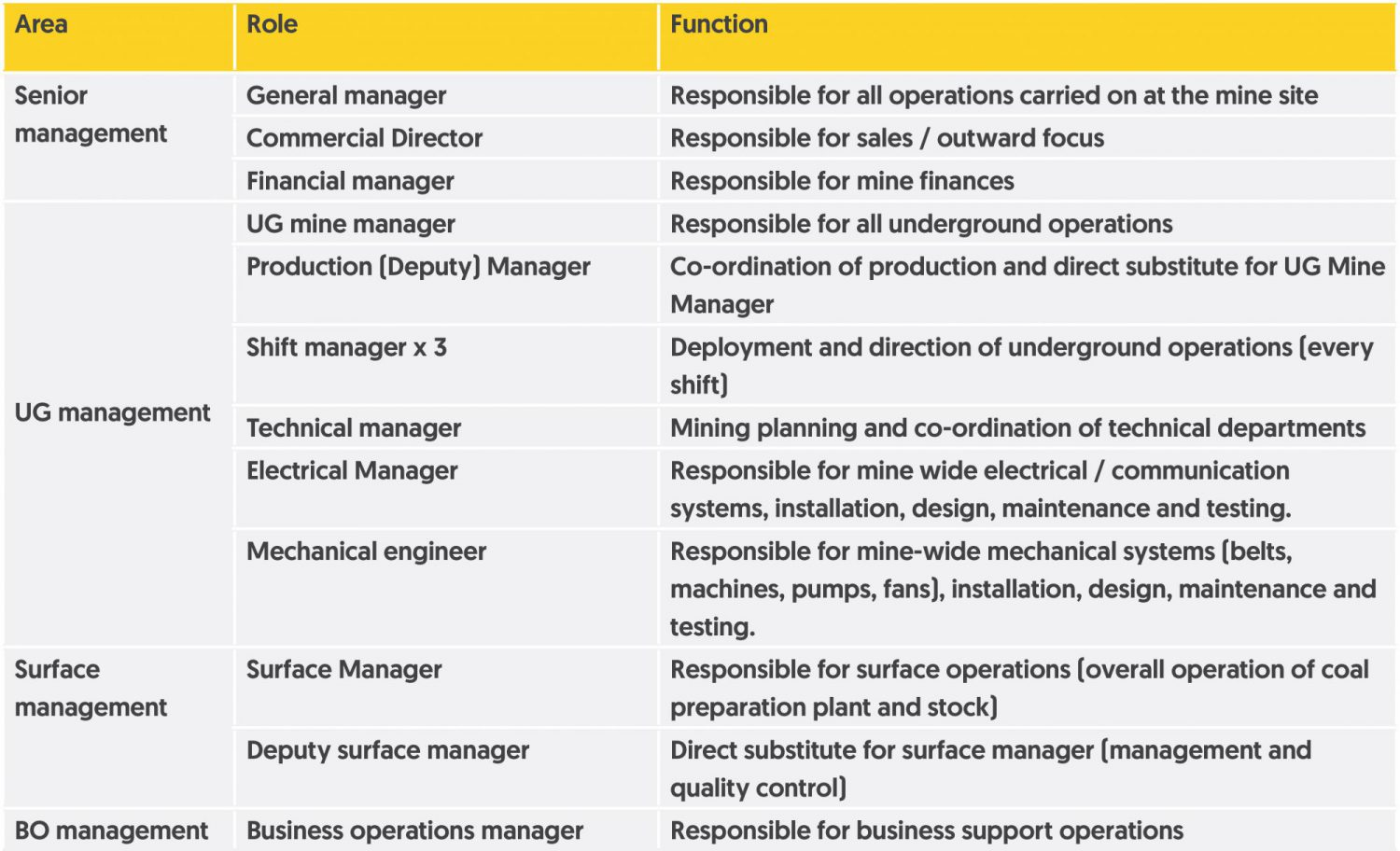 Management roles overview